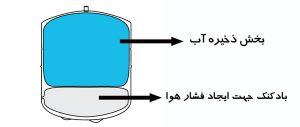 نصب دستگاه تصفیه آب وتعویض فیلترها رشت